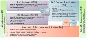 An overview of the four main research areas (RAs) of the Center.