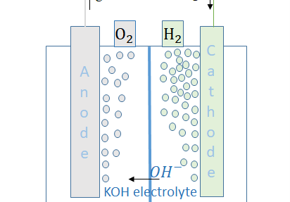 Cost-effective production of green hydrogen